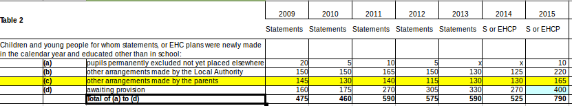 Table 2 new statement or Plan educated outside school 2009-15