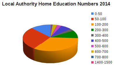 Pie Chart Numbers 2014